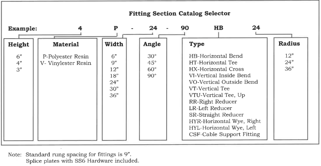 fitting section catalog selector